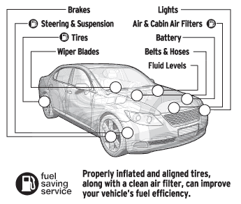 vehicle inspection diagram why get a vehicle inspection? paysafe escrow vehicle diagram at readyjetset.co