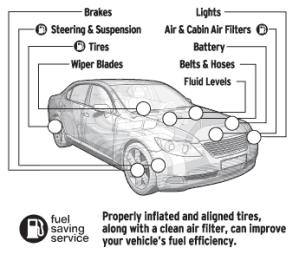 vehicle-inspection-diagram